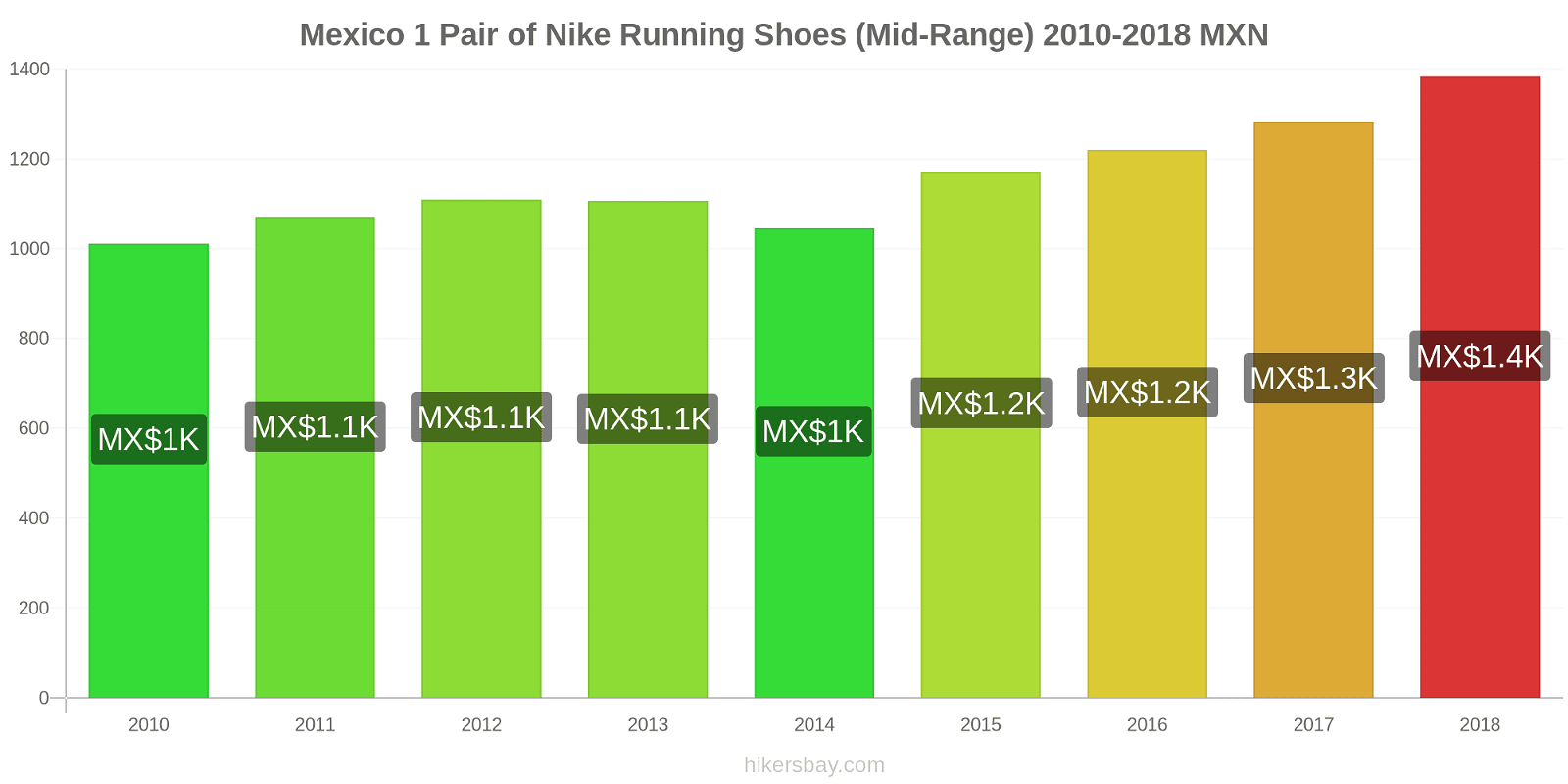 Mexico price changes 1 Pair of Nike Running Shoes (Mid-Range) hikersbay.com