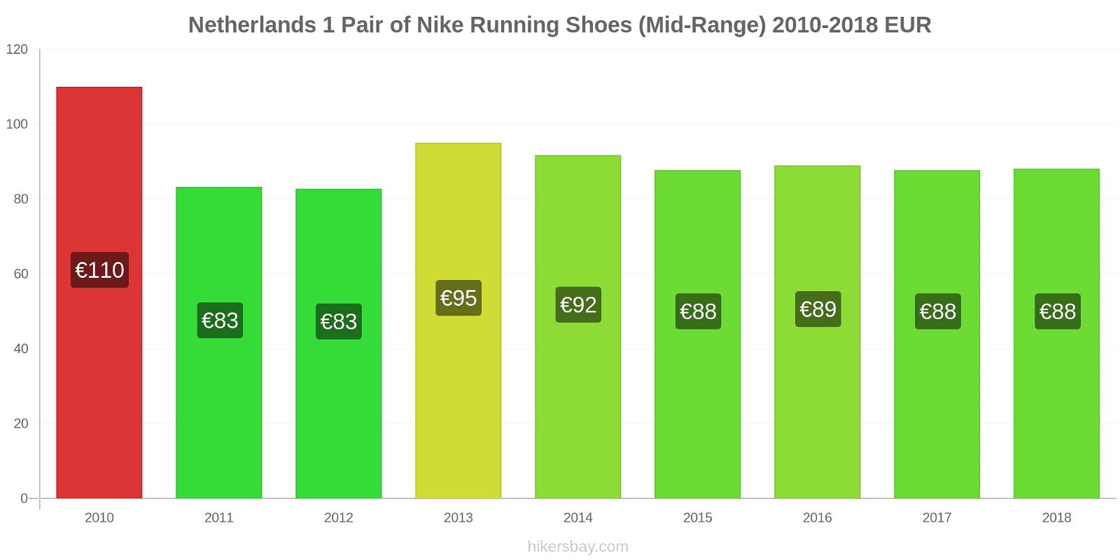 Netherlands price changes 1 Pair of Nike Running Shoes (Mid-Range) hikersbay.com