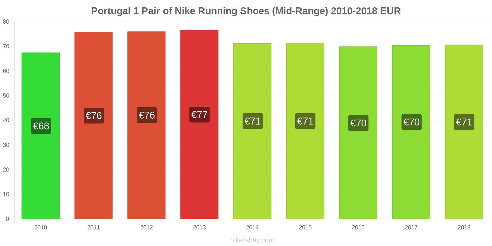 Portugal price changes 1 Pair of Nike Running Shoes (Mid-Range) hikersbay.com