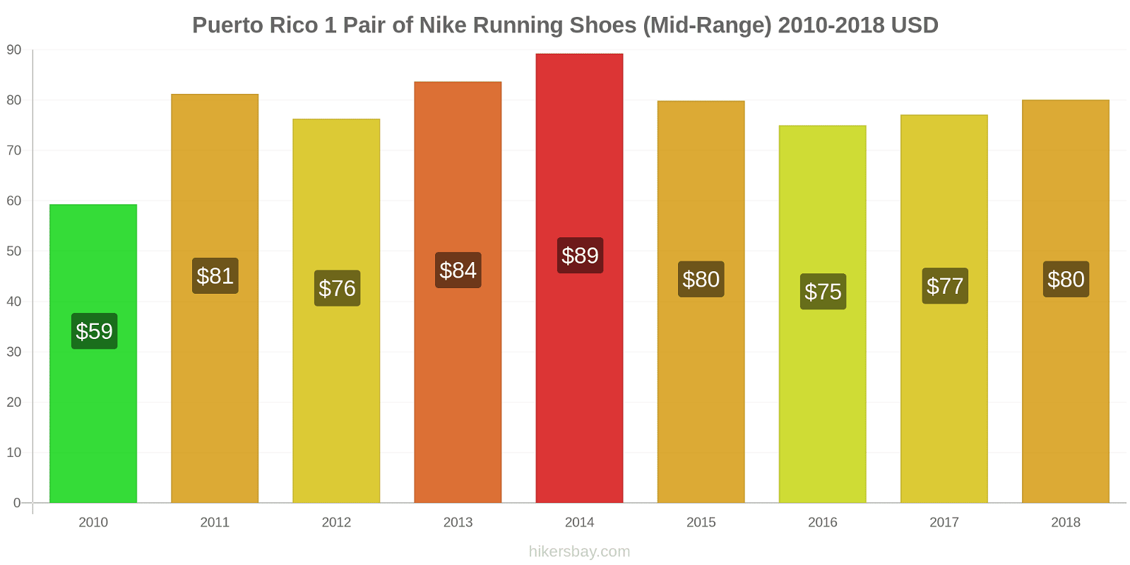 Puerto Rico price changes 1 Pair of Nike Running Shoes (Mid-Range) hikersbay.com