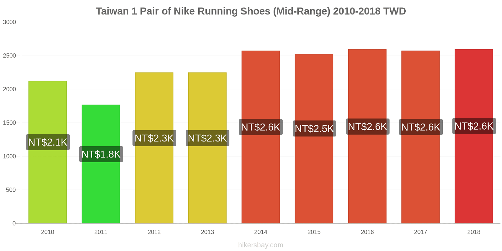 Taiwan price changes 1 Pair of Nike Running Shoes (Mid-Range) hikersbay.com