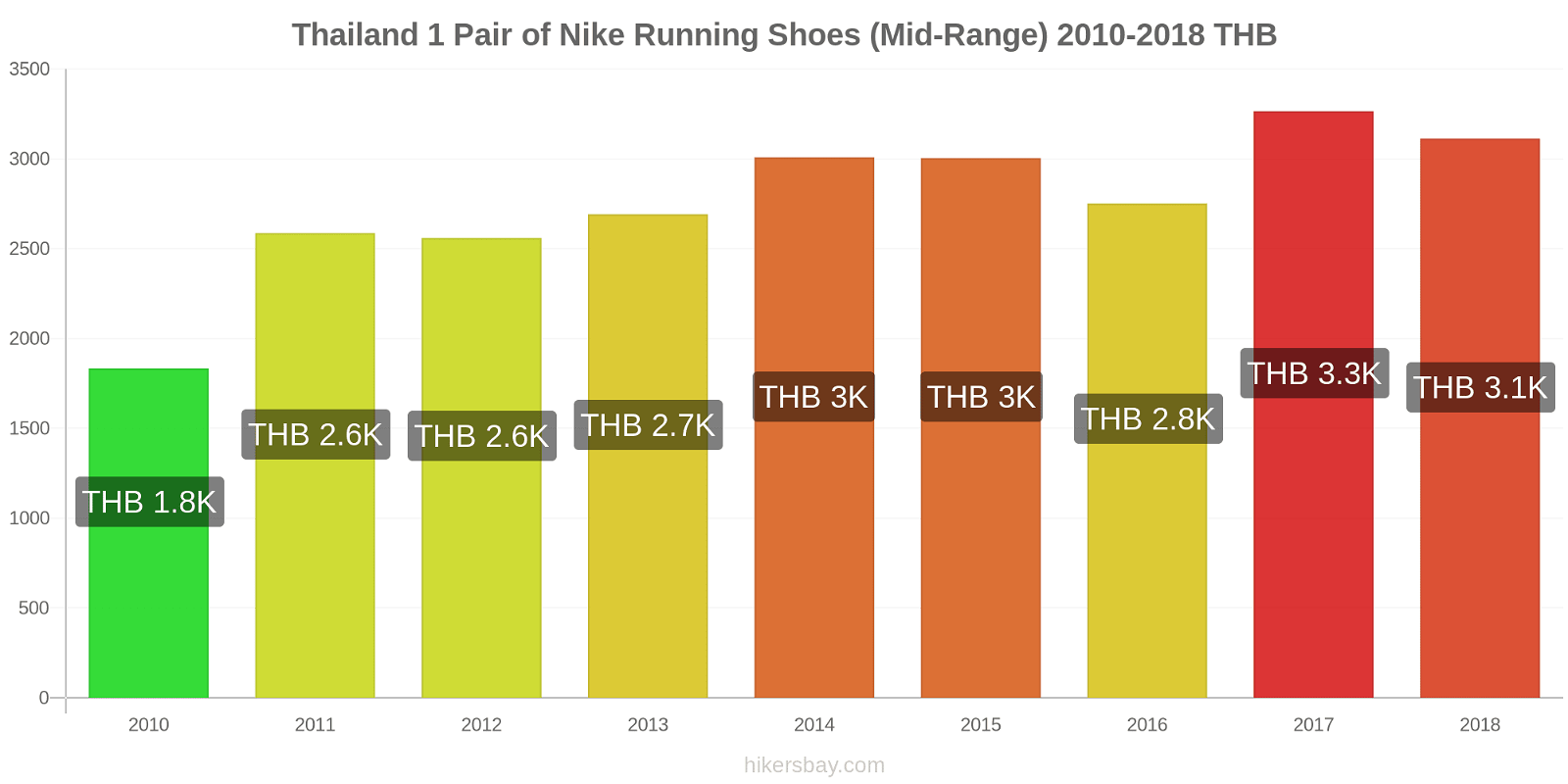 Thailand price changes 1 Pair of Nike Running Shoes (Mid-Range) hikersbay.com
