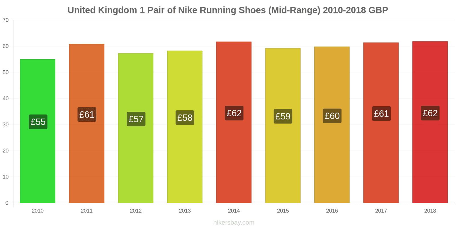 United Kingdom price changes 1 Pair of Nike Running Shoes (Mid-Range) hikersbay.com