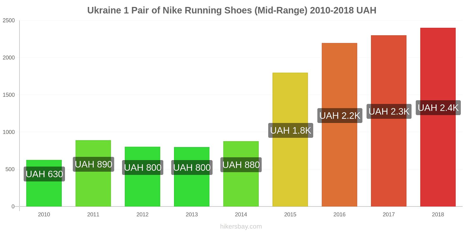 Ukraine price changes 1 Pair of Nike Running Shoes (Mid-Range) hikersbay.com