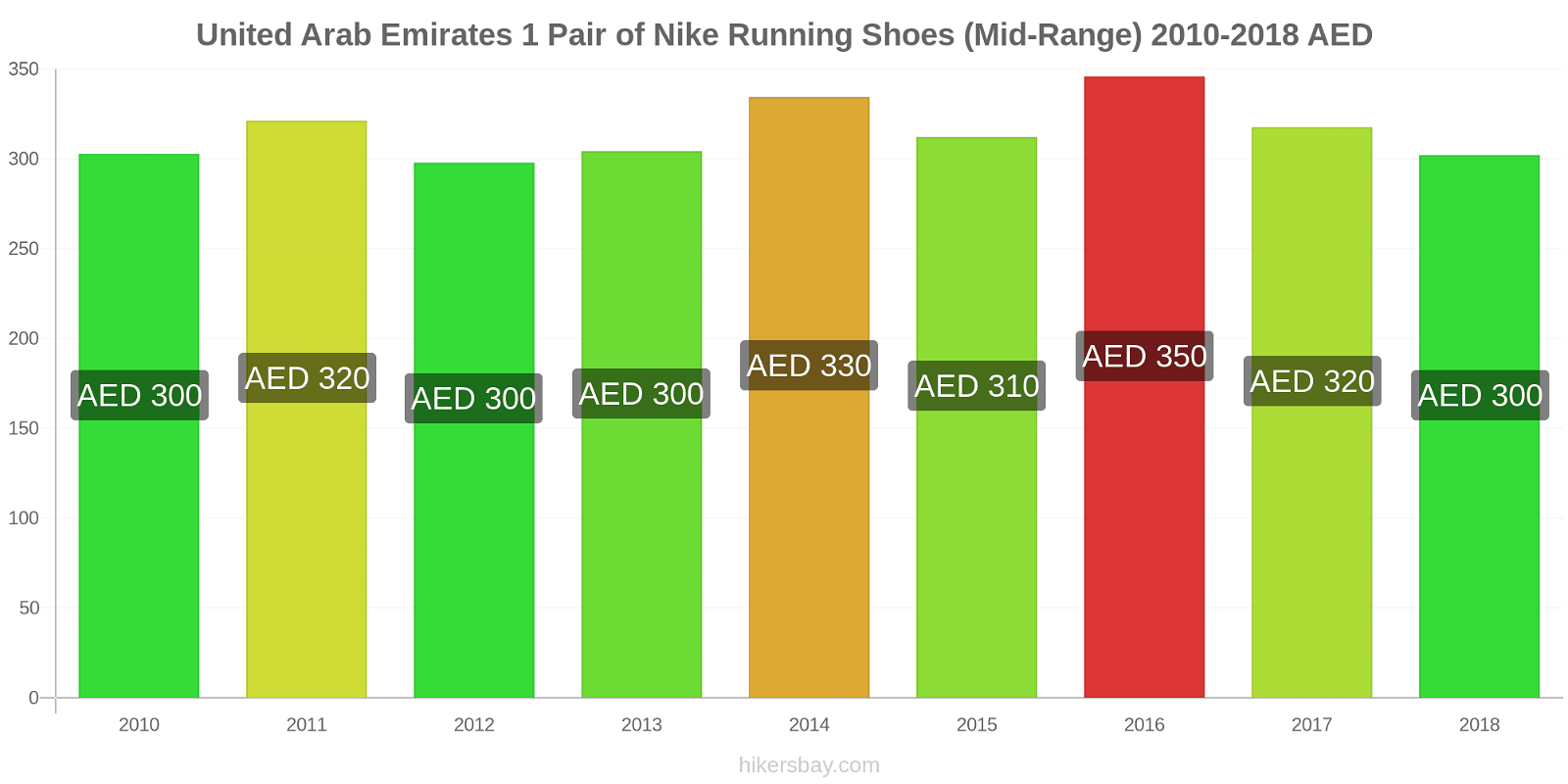 United Arab Emirates price changes 1 Pair of Nike Running Shoes (Mid-Range) hikersbay.com