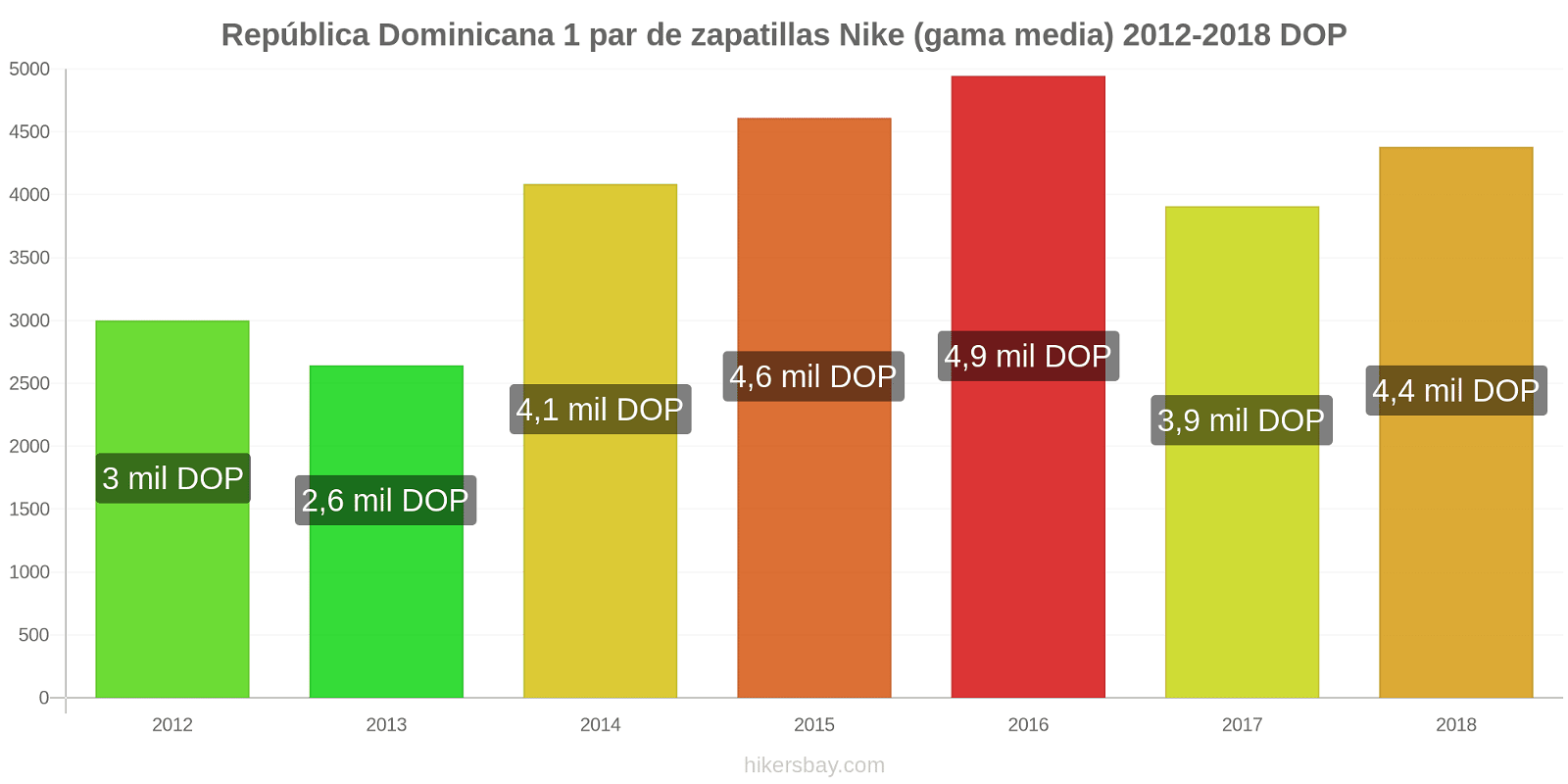 República Dominicana cambios de precios 1 par de zapatillas Nike (gama media) hikersbay.com