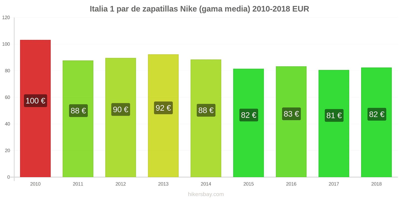 Italia cambios de precios 1 par de zapatillas Nike (gama media) hikersbay.com