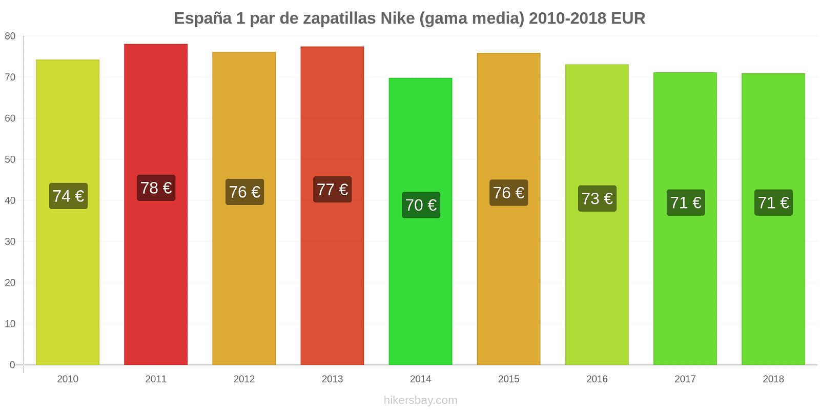 España cambios de precios 1 par de zapatillas Nike (gama media) hikersbay.com