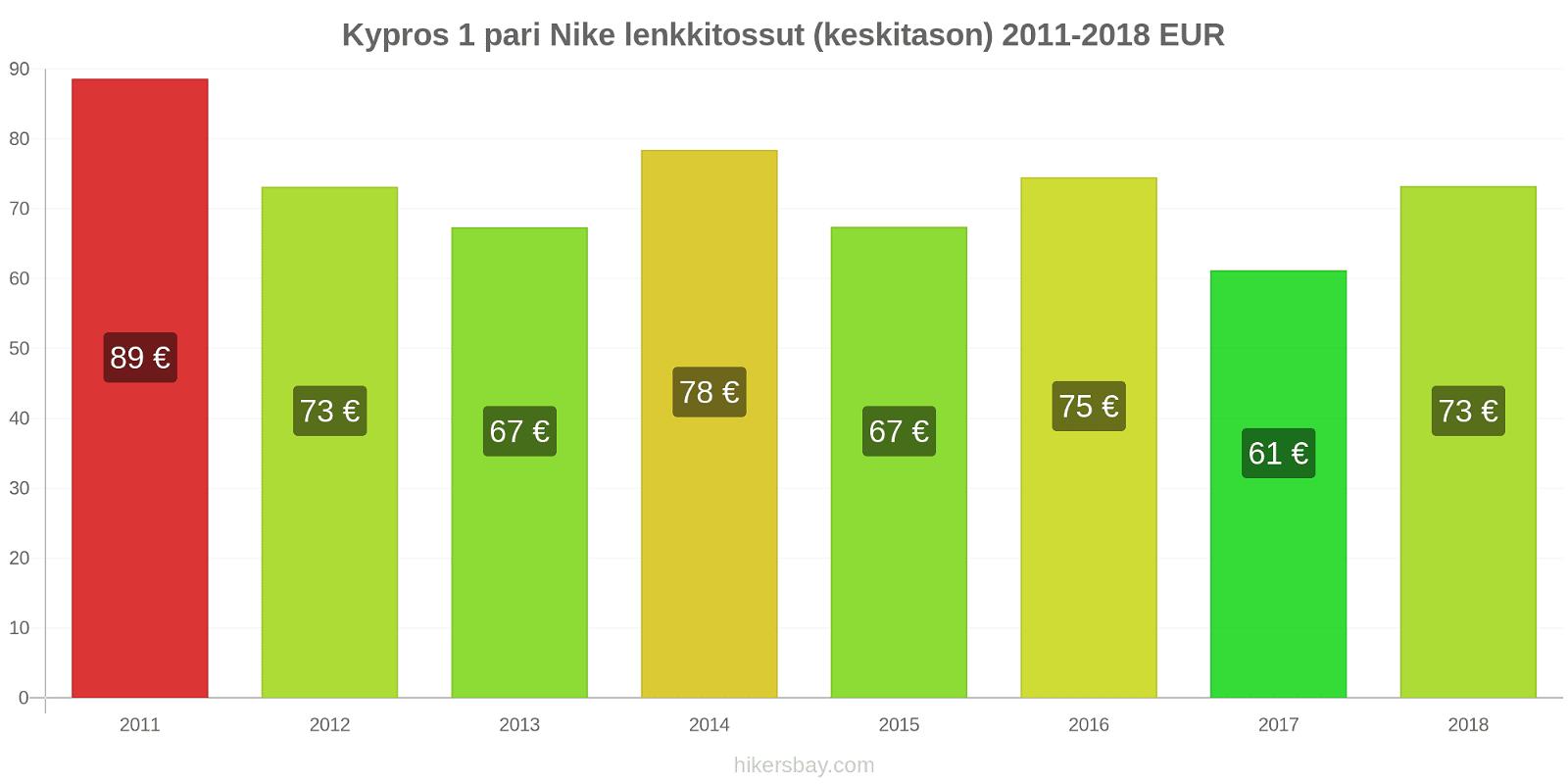 Kypros hintojen muutokset 1 pari Nike lenkkitossut (keskitason) hikersbay.com