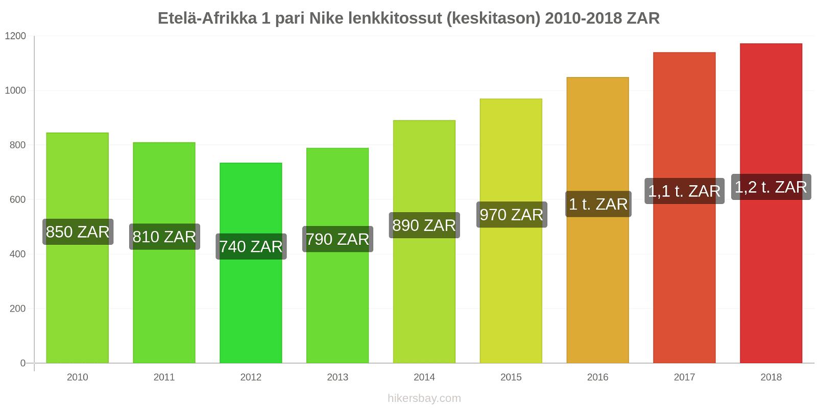 Etelä-Afrikka hintojen muutokset 1 pari Nike lenkkitossut (keskitason) hikersbay.com