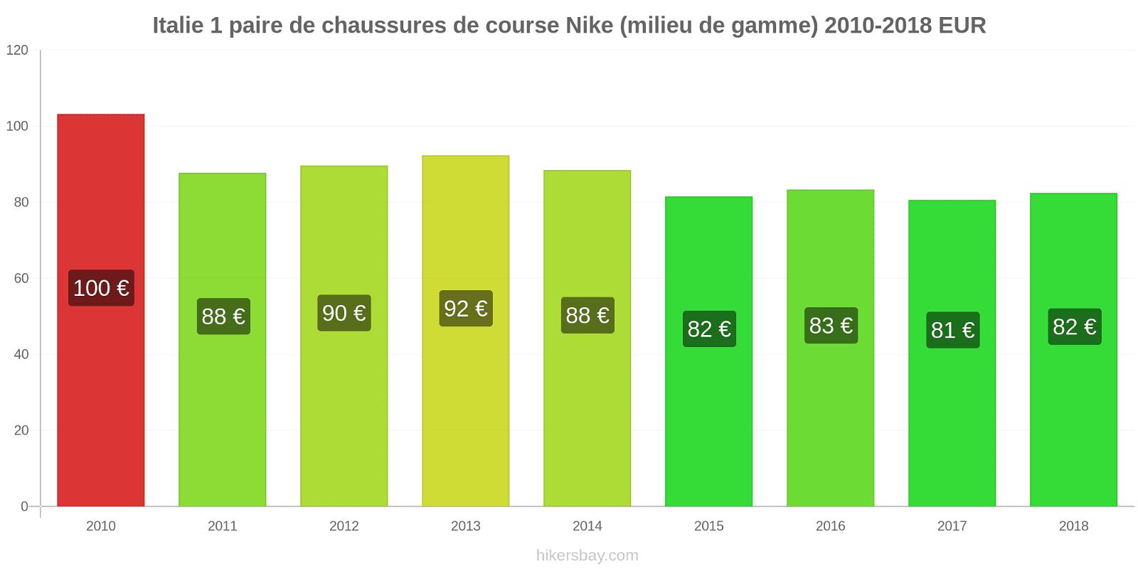 Italie changements de prix 1 paire de chaussures de course Nike (milieu de gamme) hikersbay.com