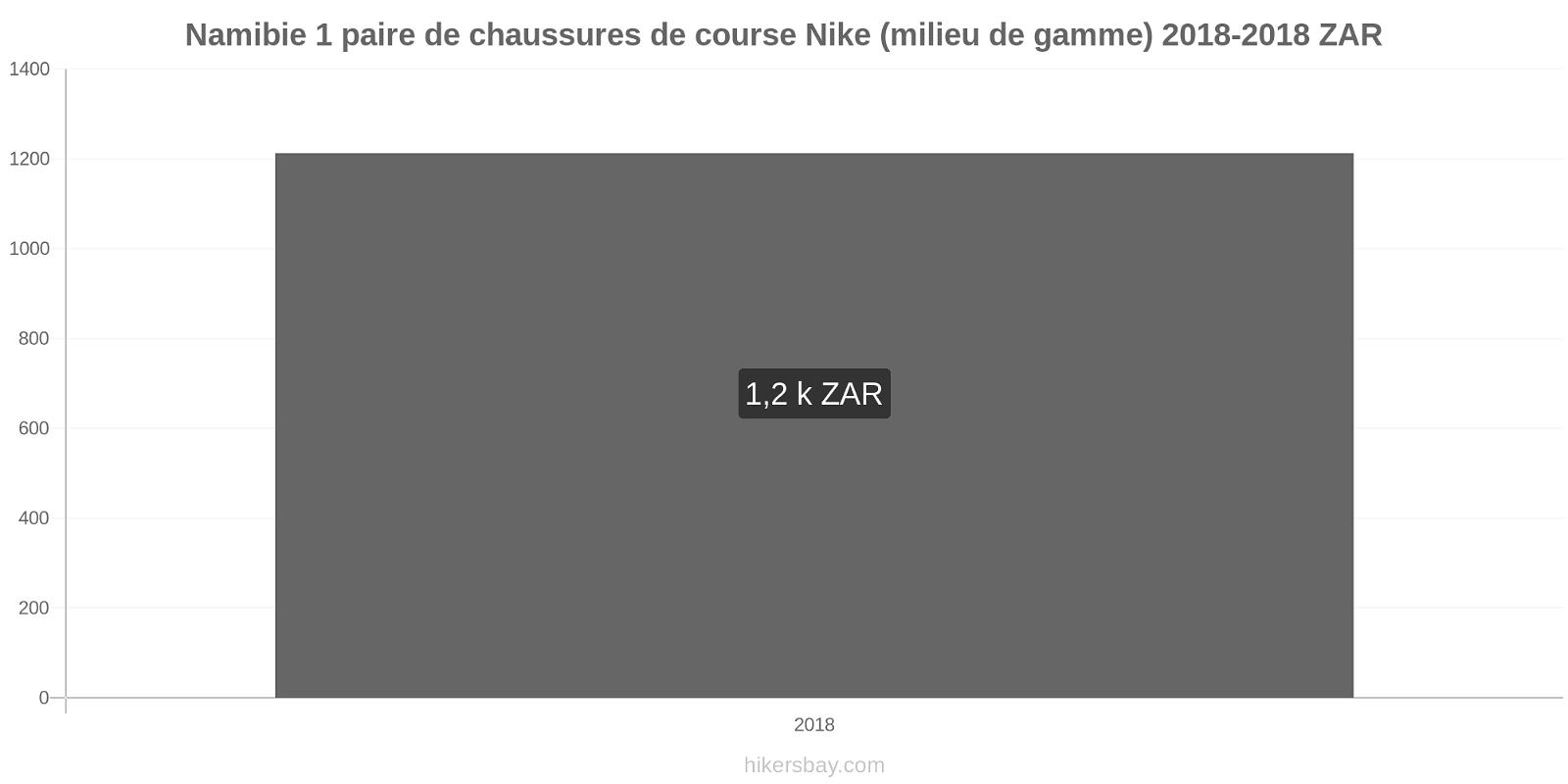 Namibie changements de prix 1 paire de chaussures de course Nike (milieu de gamme) hikersbay.com