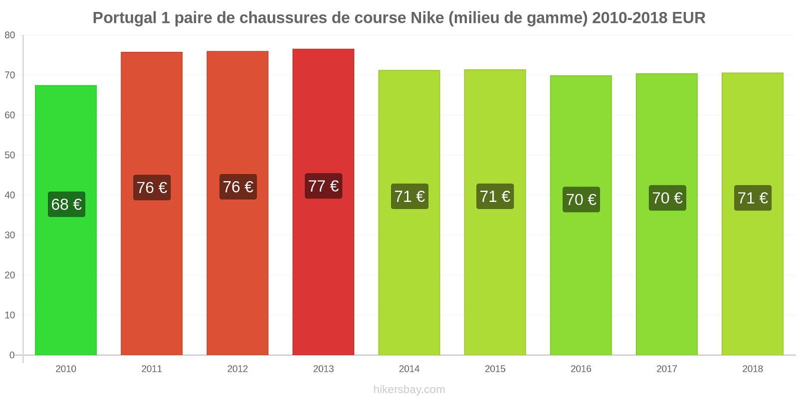 Portugal changements de prix 1 paire de chaussures de course Nike (milieu de gamme) hikersbay.com