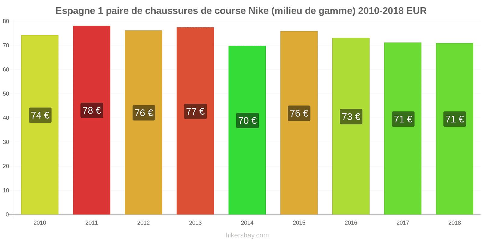 Espagne changements de prix 1 paire de chaussures de course Nike (milieu de gamme) hikersbay.com