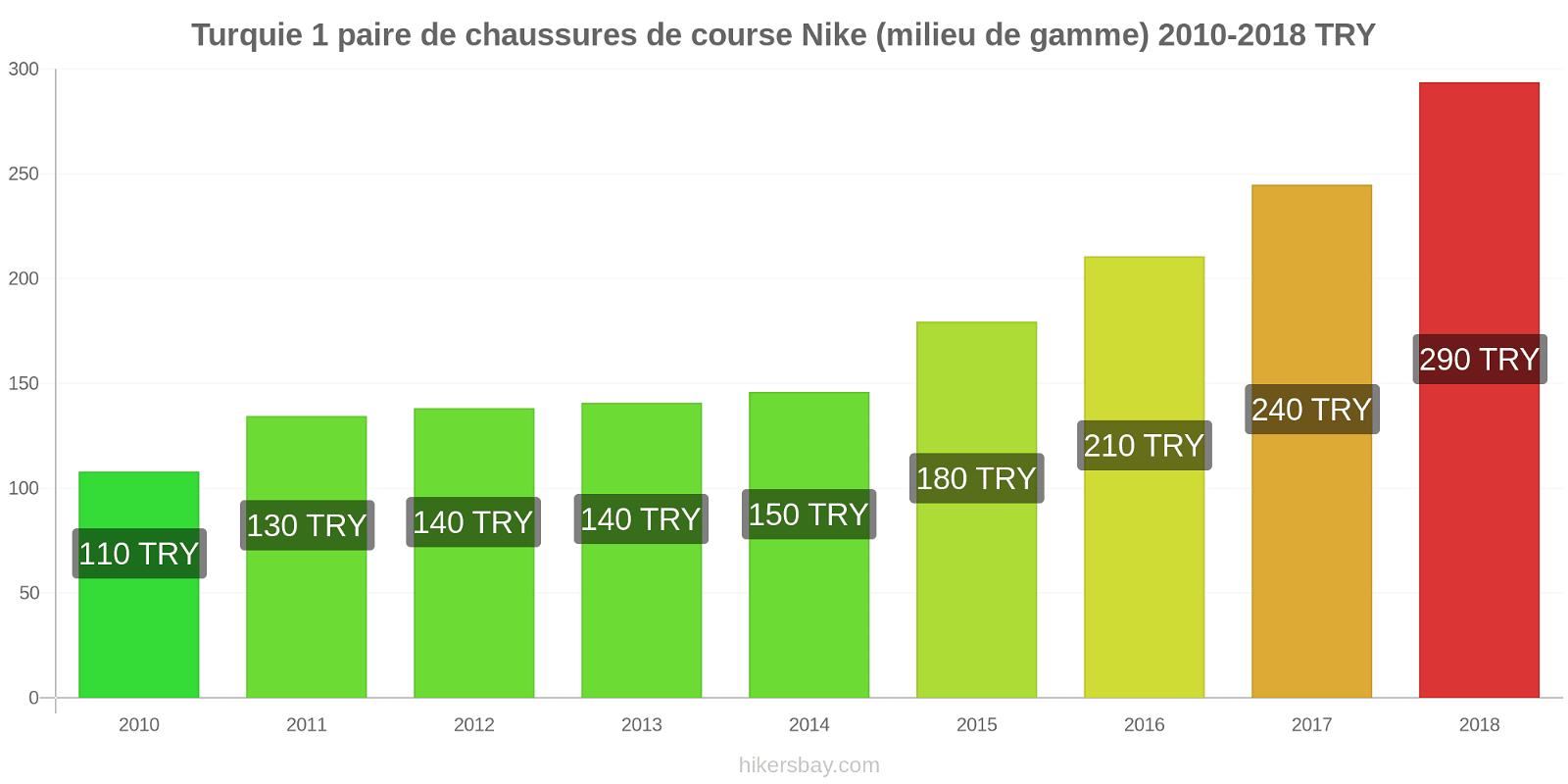 Turquie changements de prix 1 paire de chaussures de course Nike (milieu de gamme) hikersbay.com
