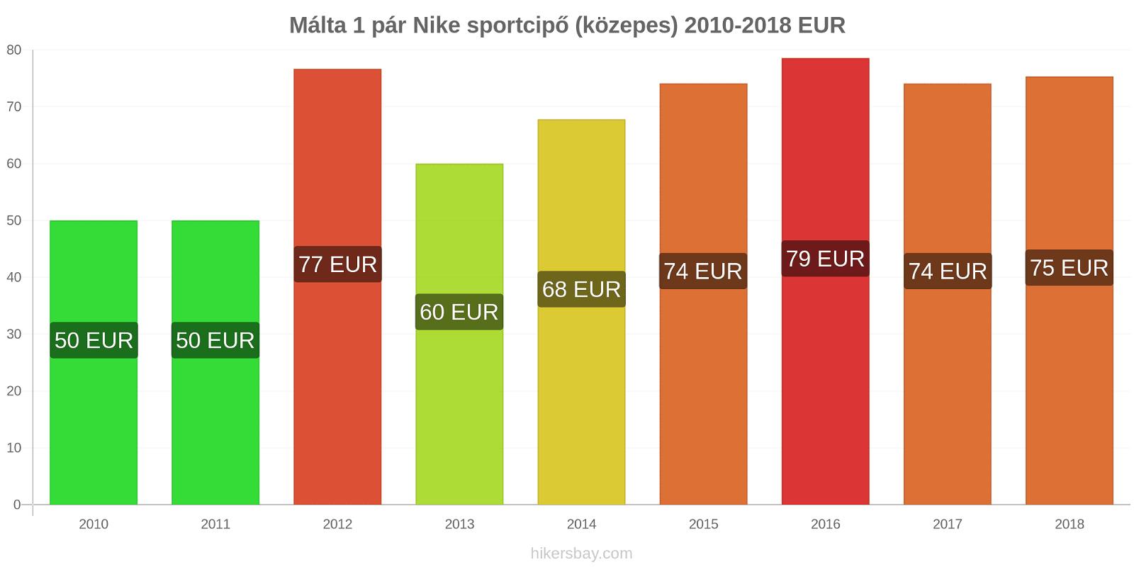 Málta árváltozások 1 pár Nike sportcipő (közepes) hikersbay.com