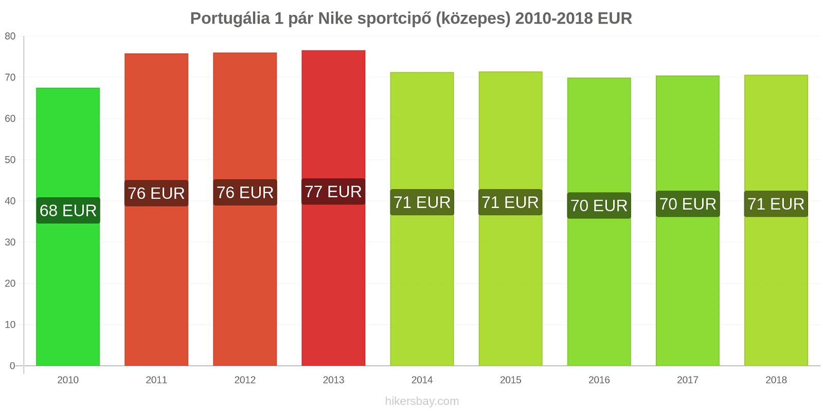 Portugália árváltozások 1 pár Nike sportcipő (közepes) hikersbay.com