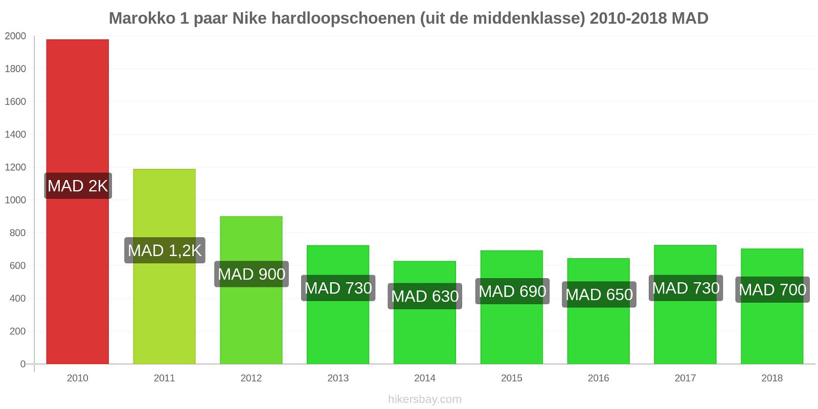 Marokko prijswijzigingen 1 paar Nike hardloopschoenen (uit de middenklasse) hikersbay.com