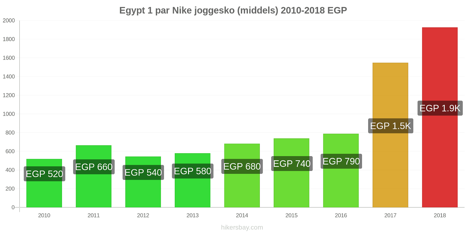 Egypt prisendringer 1 par Nike joggesko (middels) hikersbay.com