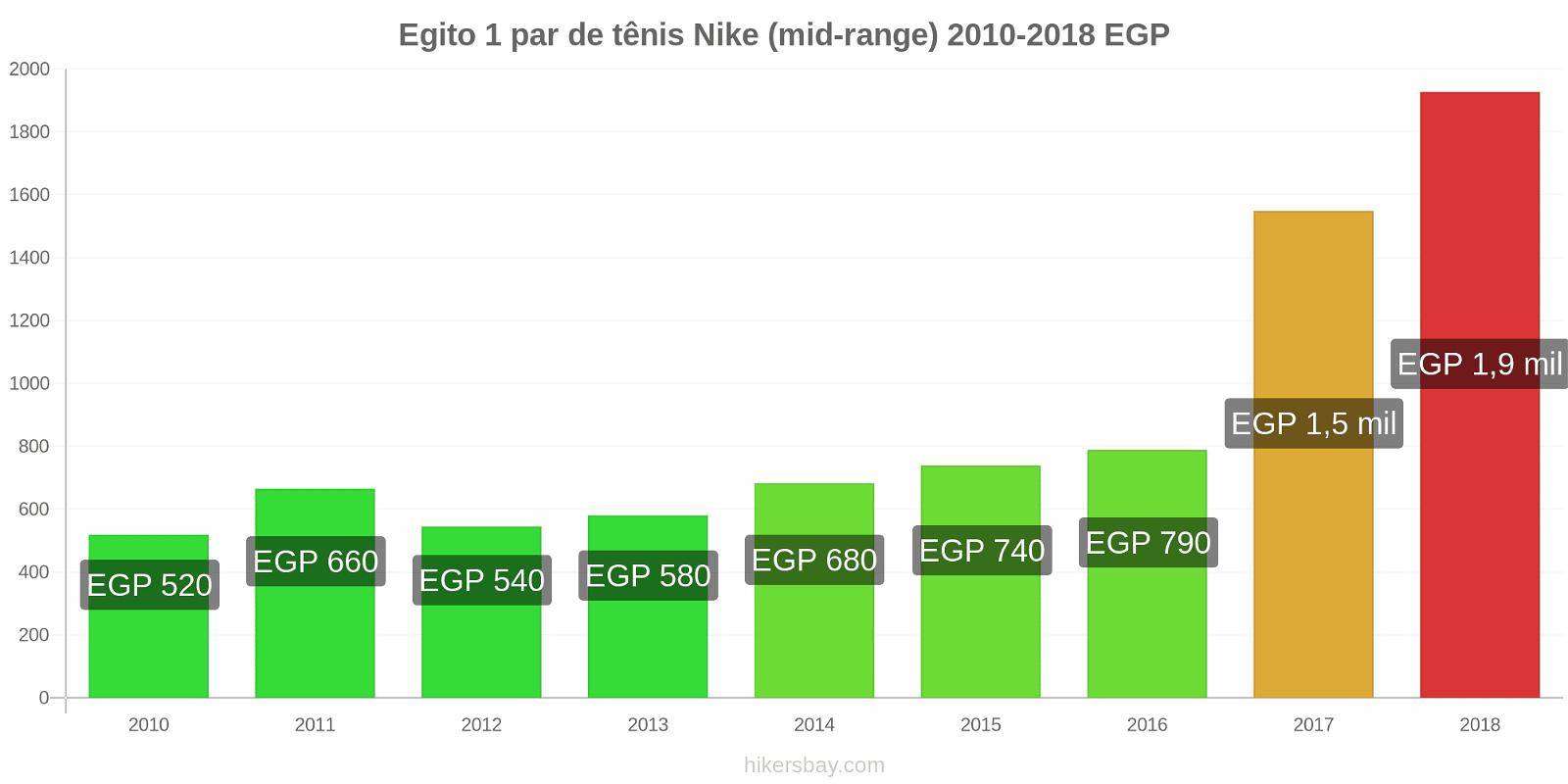 Egito variação de preço 1 par de tênis Nike (mid-range) hikersbay.com