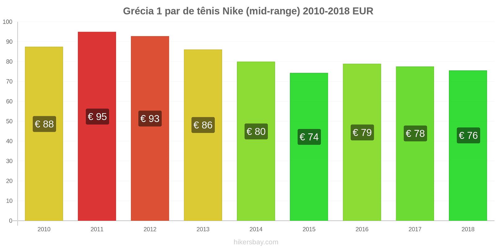 Grécia variação de preço 1 par de tênis Nike (mid-range) hikersbay.com