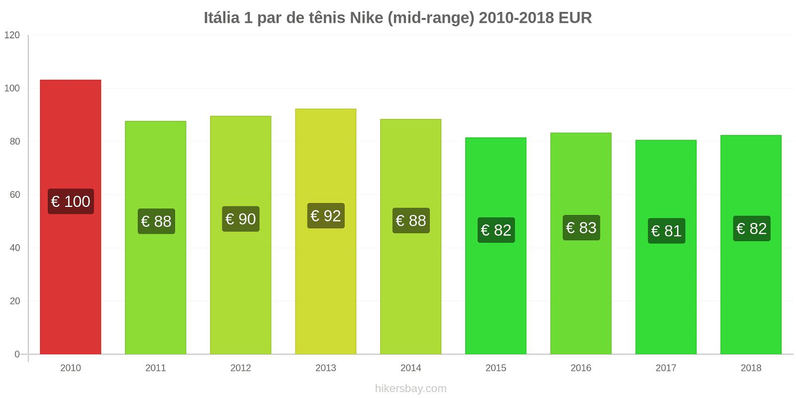 Itália variação de preço 1 par de tênis Nike (mid-range) hikersbay.com