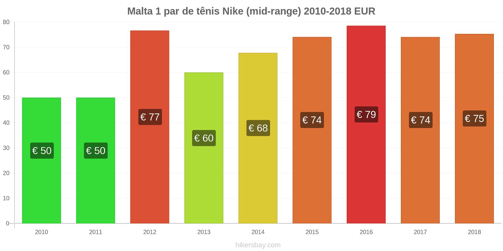 Malta variação de preço 1 par de tênis Nike (mid-range) hikersbay.com