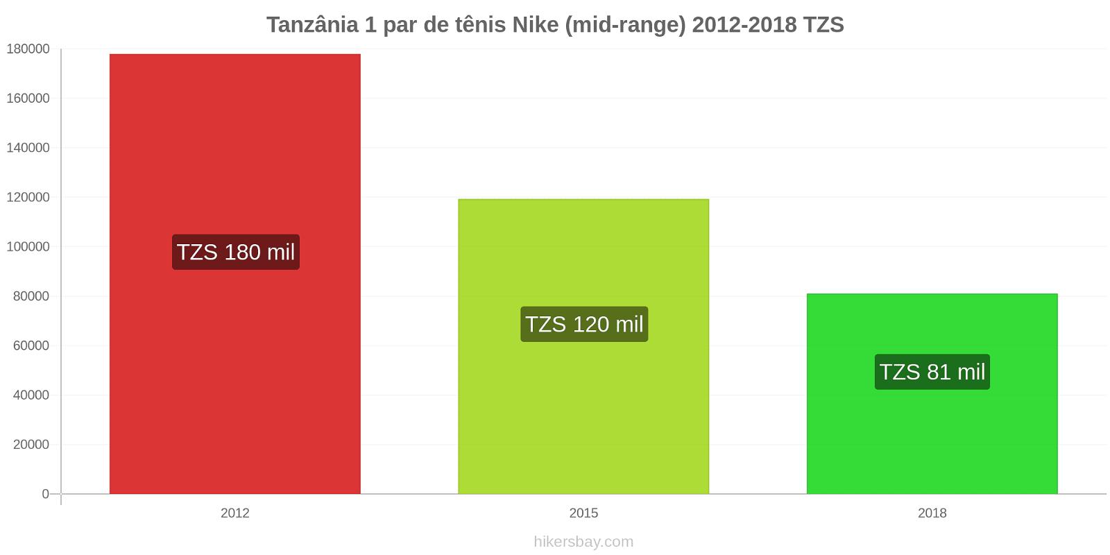 Tanzânia variação de preço 1 par de tênis Nike (mid-range) hikersbay.com