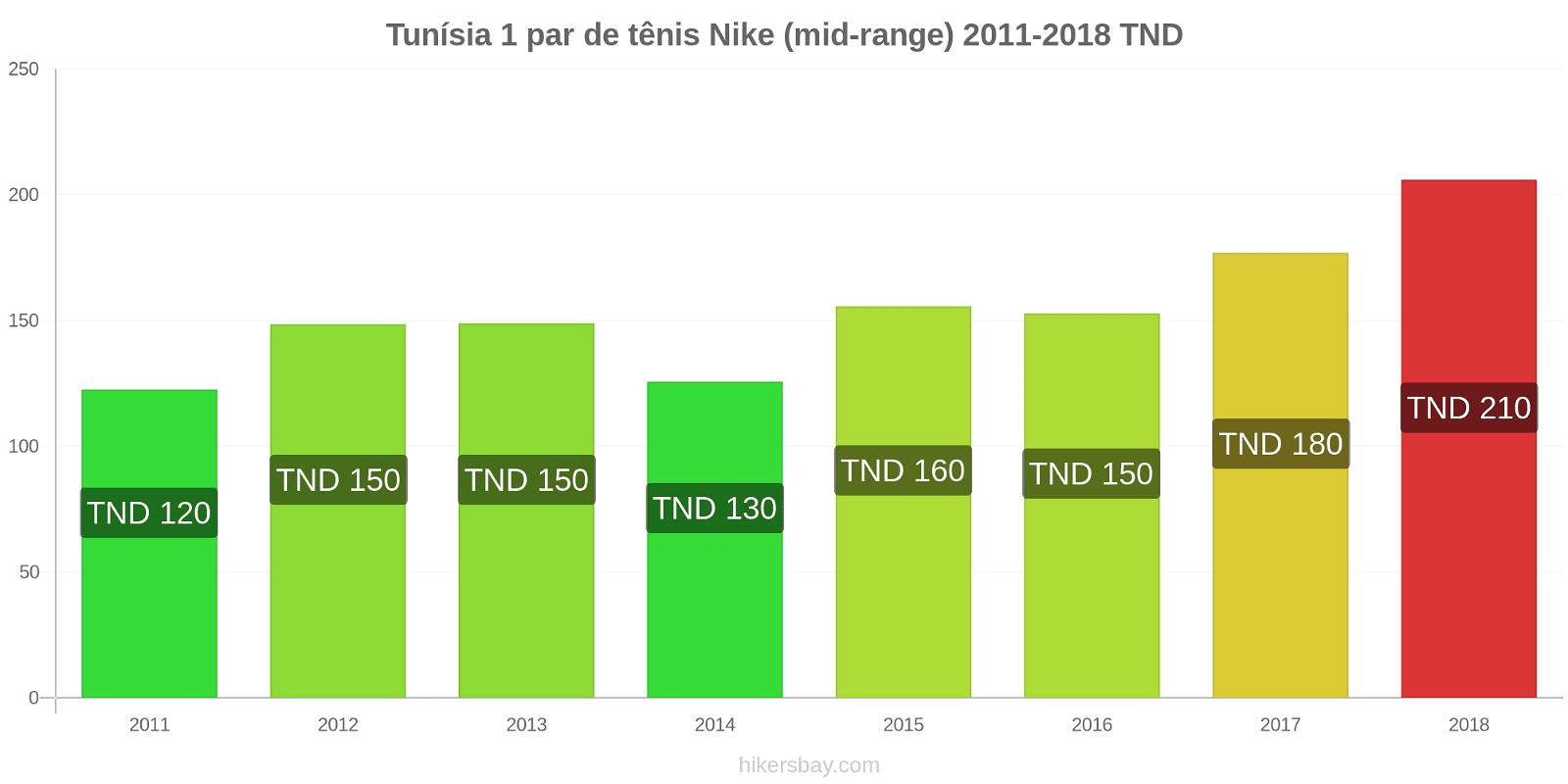 Tunísia variação de preço 1 par de tênis Nike (mid-range) hikersbay.com