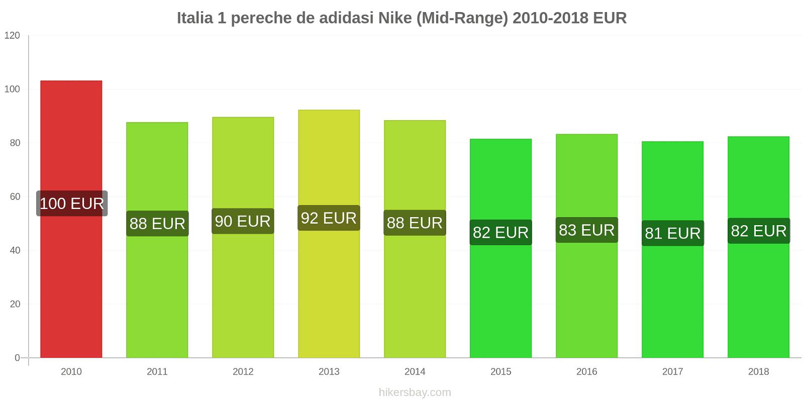 Italia modificări de preț 1 pereche de adidasi Nike (Mid-Range) hikersbay.com