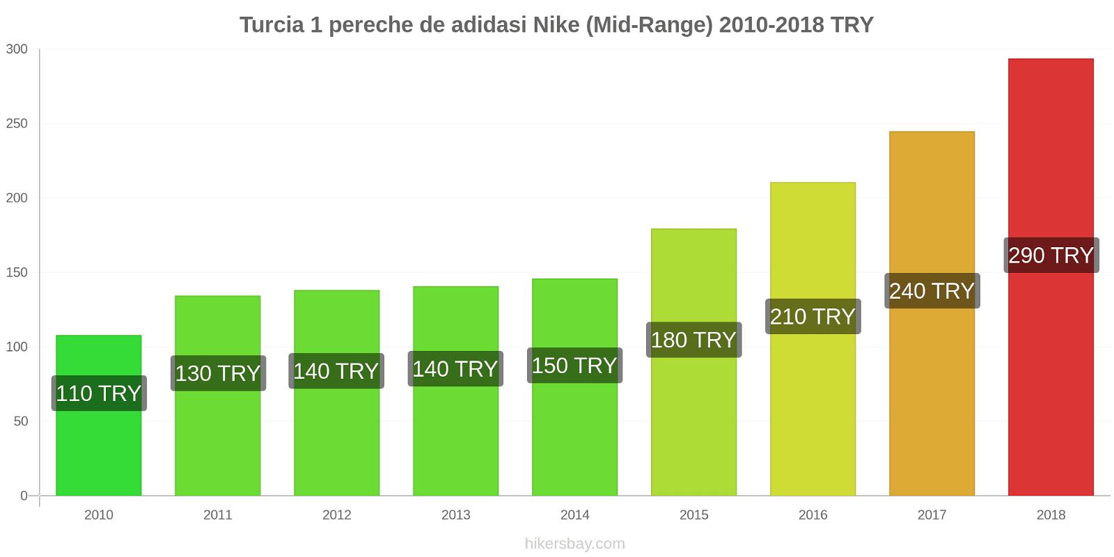 Turcia modificări de preț 1 pereche de adidasi Nike (Mid-Range) hikersbay.com