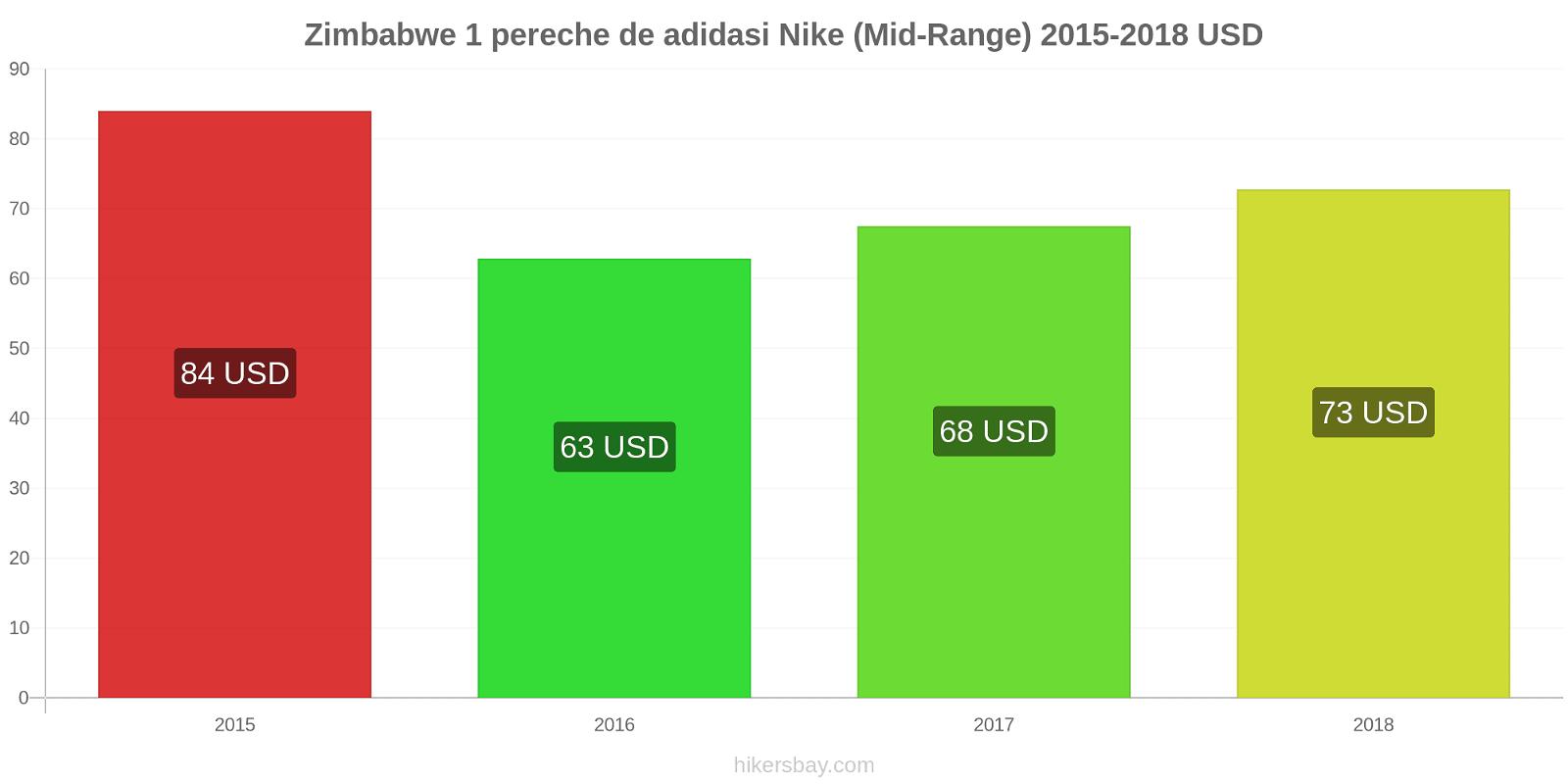 Zimbabwe modificări de preț 1 pereche de adidasi Nike (Mid-Range) hikersbay.com
