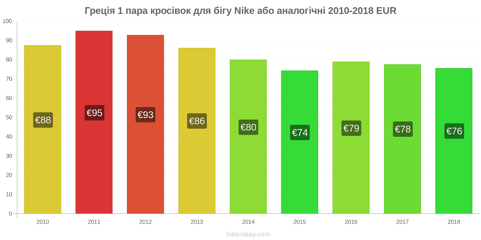 Греція зміни цін 1 пара кросівок для бігу Nike або аналогічні hikersbay.com