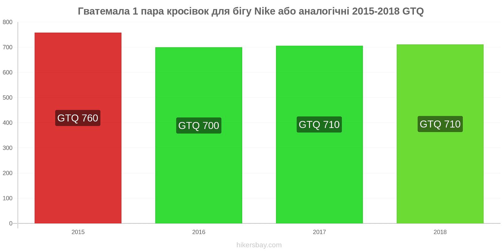 Гватемала зміни цін 1 пара кросівок для бігу Nike або аналогічні hikersbay.com