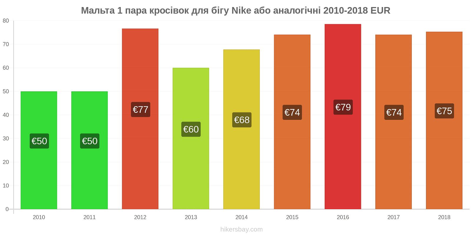 Мальта зміни цін 1 пара кросівок для бігу Nike або аналогічні hikersbay.com