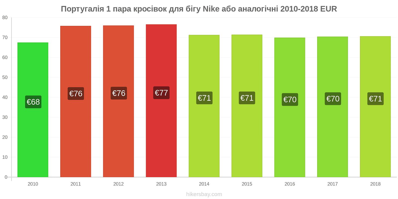 Португалія зміни цін 1 пара кросівок для бігу Nike або аналогічні hikersbay.com