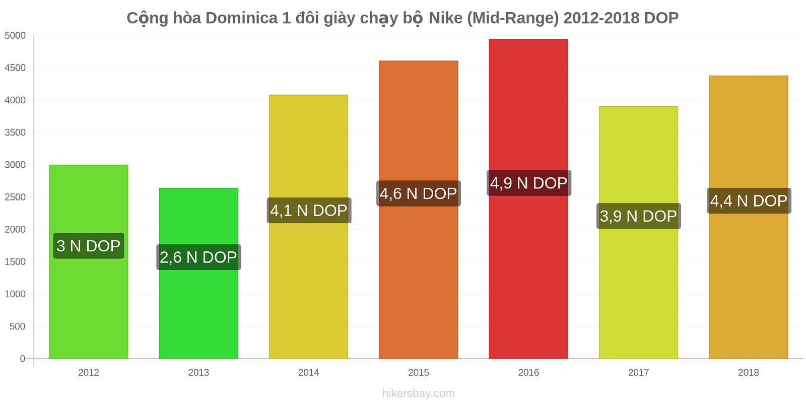 Cộng hòa Dominica thay đổi giá 1 đôi giày chạy bộ Nike (Mid-Range) hikersbay.com