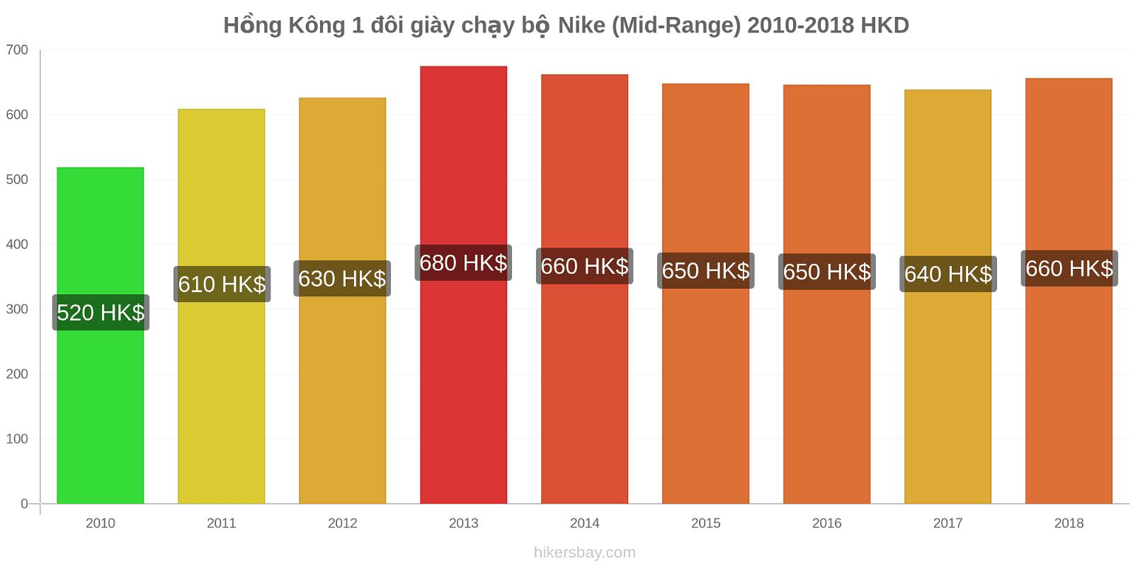 Hồng Kông thay đổi giá 1 đôi giày chạy bộ Nike (Mid-Range) hikersbay.com