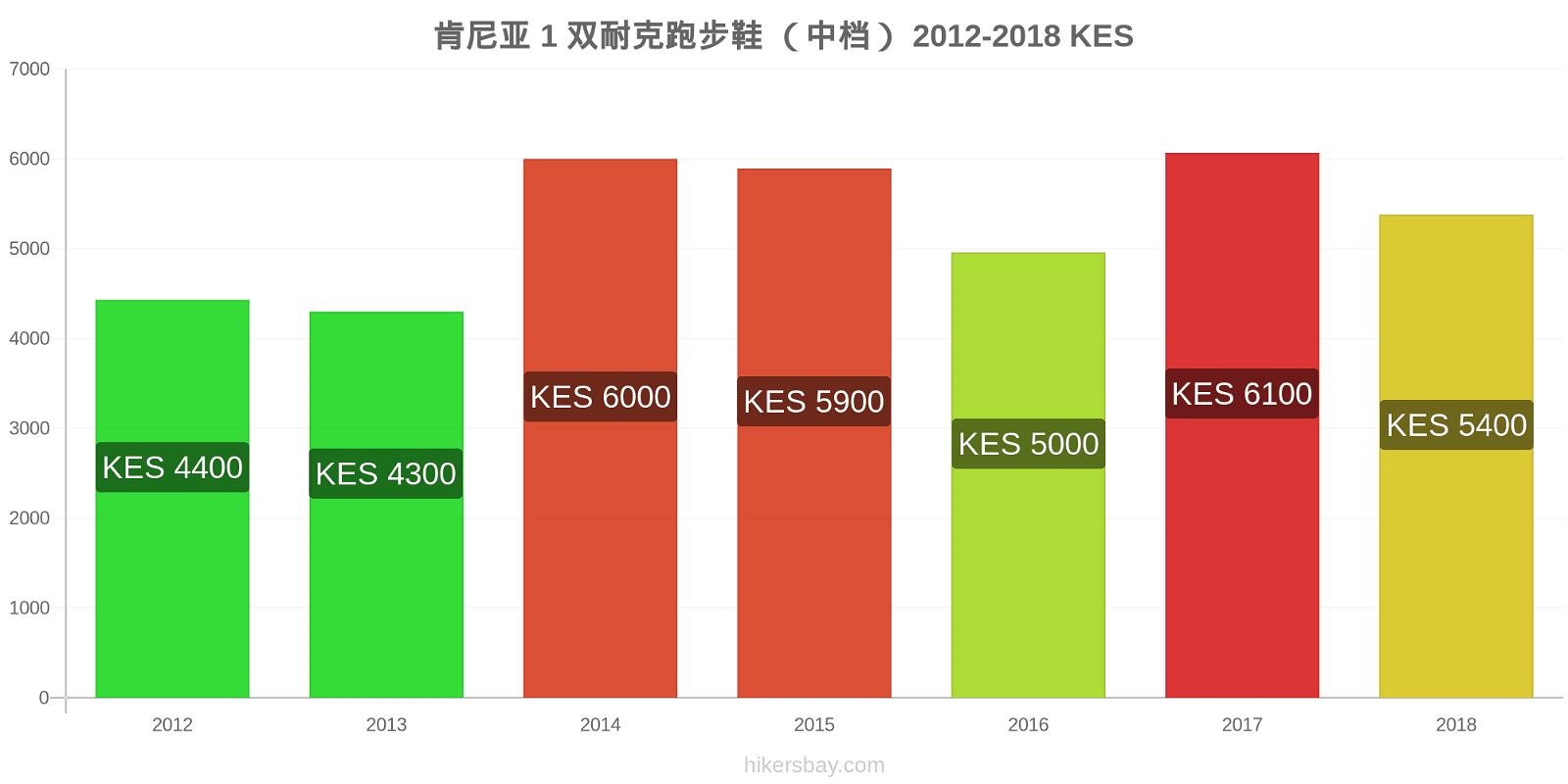 肯尼亚 价格变化 1 双耐克跑步鞋 (中档) hikersbay.com