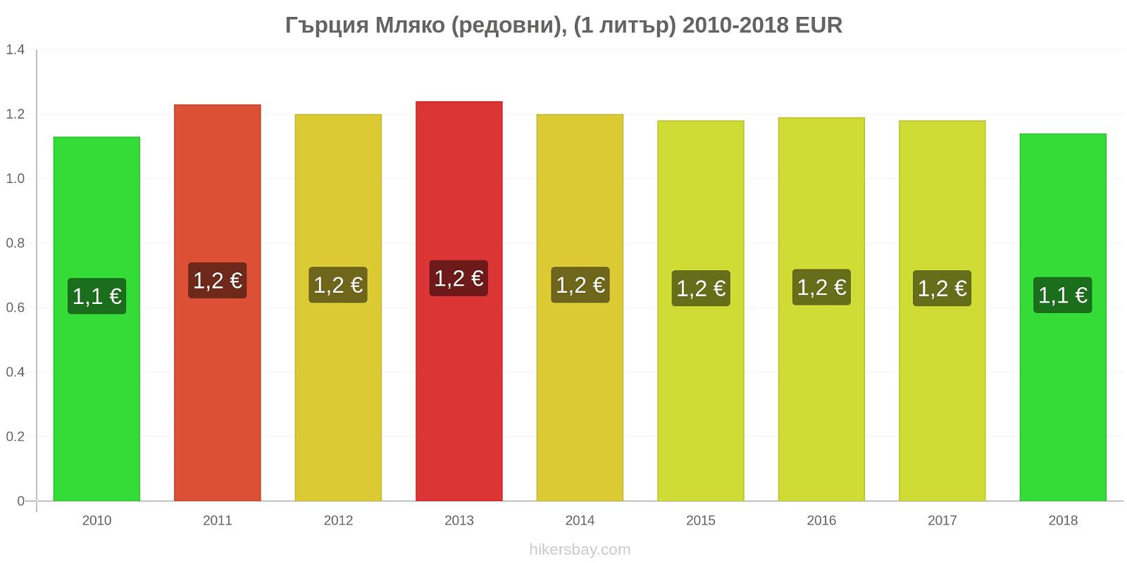 Гърция ценови промени Мляко (редовни), (1 литър) hikersbay.com