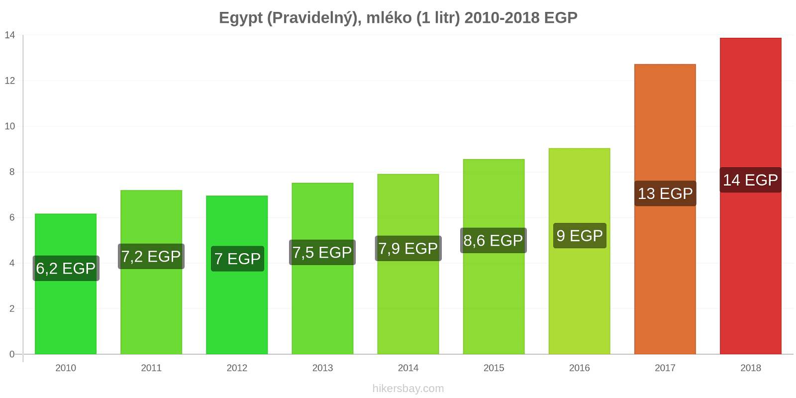 Egypt změny cen (Pravidelný), mléko (1 litr) hikersbay.com