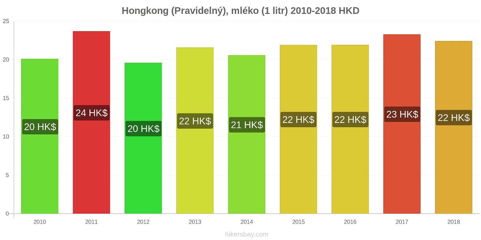 Hongkong změny cen (Pravidelný), mléko (1 litr) hikersbay.com