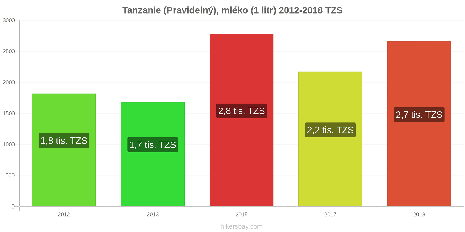 Tanzanie změny cen (Pravidelný), mléko (1 litr) hikersbay.com