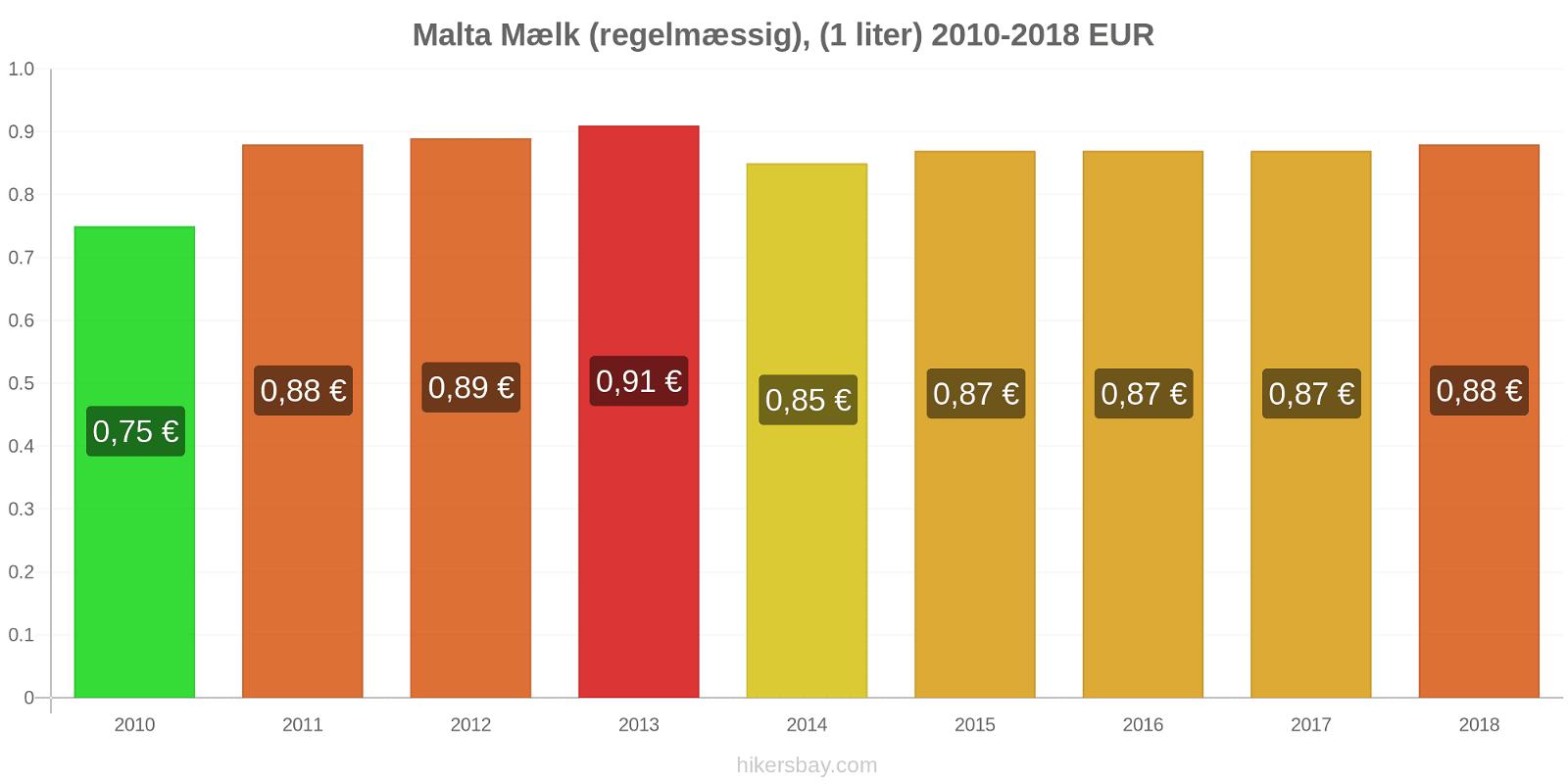 Malta prisændringer Mælk (regelmæssig), (1 liter) hikersbay.com
