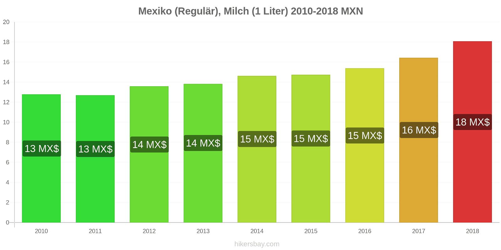 Mexiko Preisänderungen (Regulär), Milch (1 Liter) hikersbay.com