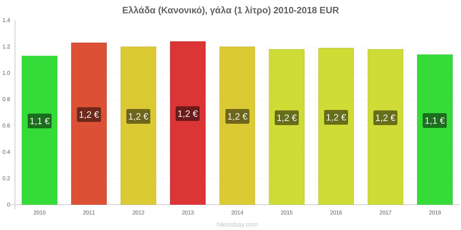 Ελλάδα αλλαγές τιμών (Κανονικό), γάλα (1 λίτρο) hikersbay.com