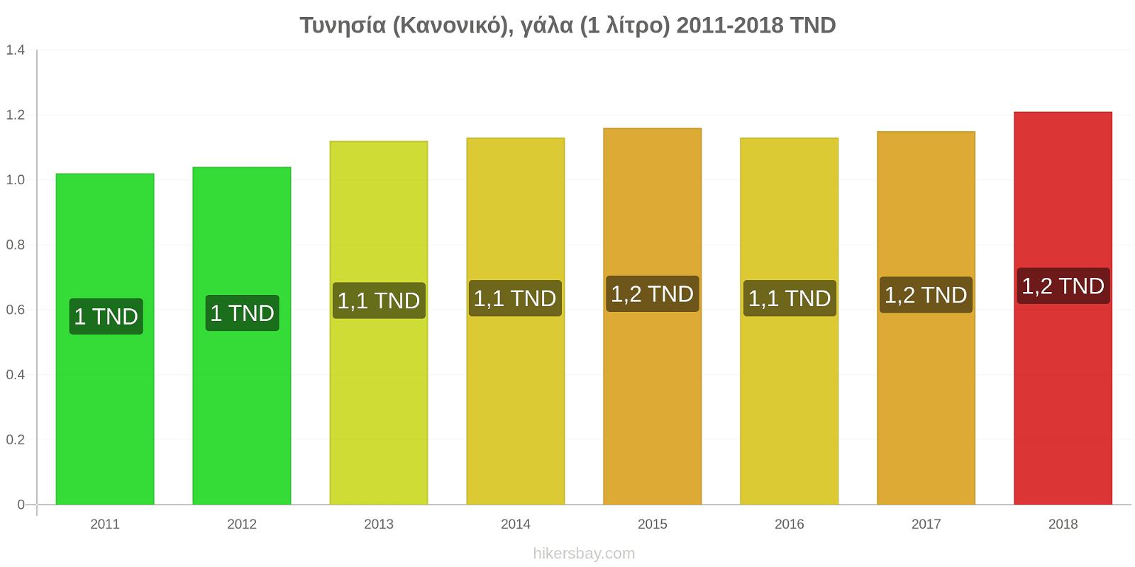 Τυνησία αλλαγές τιμών (Κανονικό), γάλα (1 λίτρο) hikersbay.com