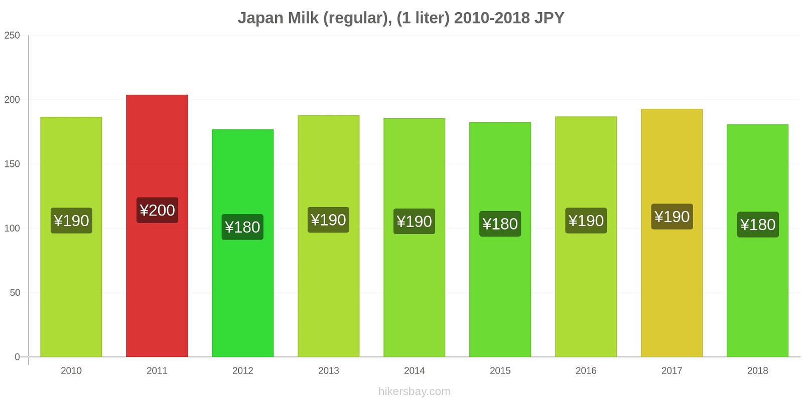 Japan price changes Milk (regular), (1 liter) hikersbay.com
