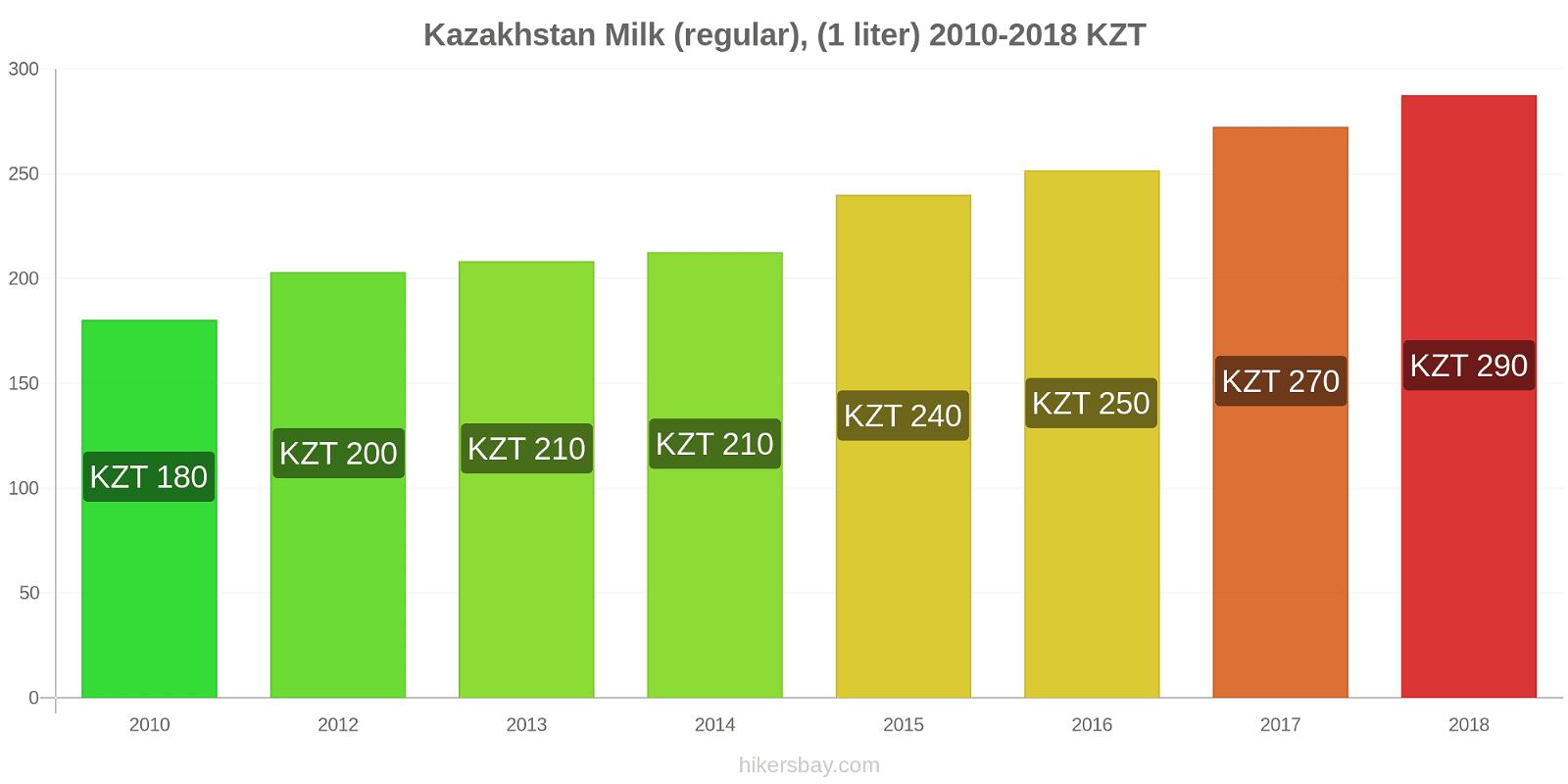 Kazakhstan price changes Milk (regular), (1 liter) hikersbay.com