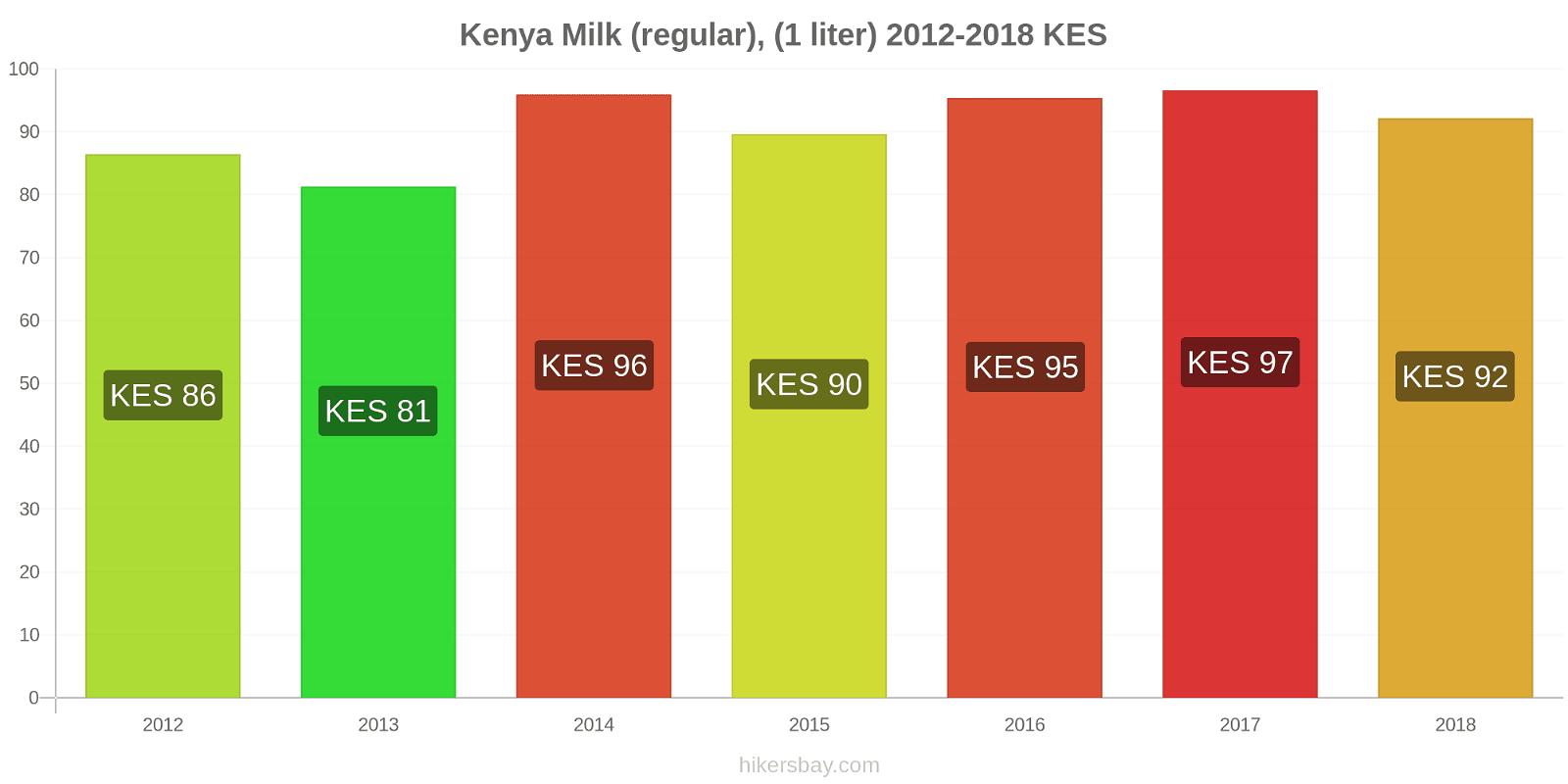 Kenya price changes Milk (regular), (1 liter) hikersbay.com